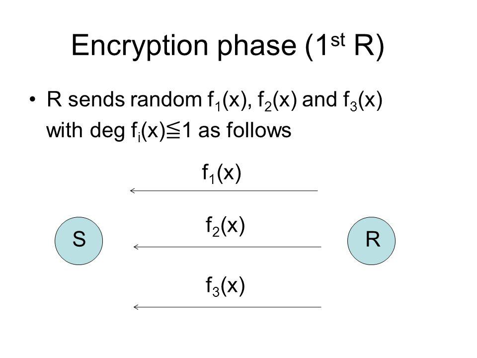 Encryption phase (1 st R) R sends random f 1 (x), f 2 (x) and f 3 (x) with deg f i (x) ≦ 1 as follows f 1 (x) f 2 (x) f 3 (x) S R