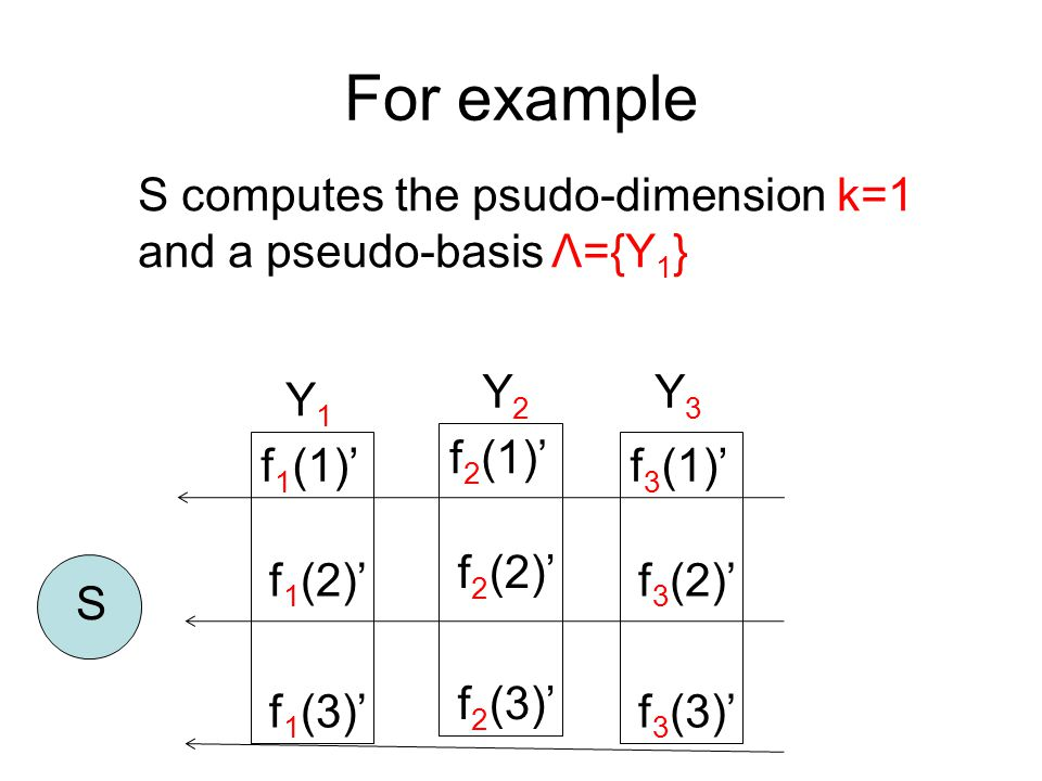 For example S f 2 (1)' f 2 (2)' f 2 (3)' Y2Y2 f 1 (1)' f 1 (2)' f 1 (3)' Y1Y1 f 3 (1)' f 3 (2)' f 3 (3)' Y3Y3 S computes the psudo-dimension k=1 and a pseudo-basis Λ={Y 1 }