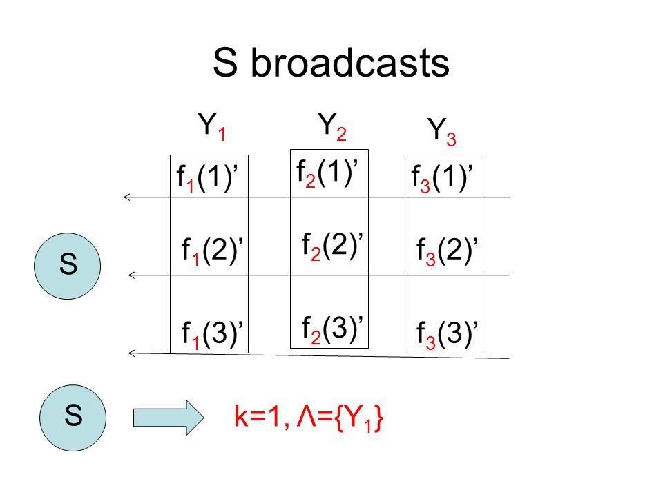 S broadcasts S f 2 (1)' f 2 (2)' f 2 (3)' Y2Y2 f 1 (1)' f 1 (2)' f 1 (3)' Y1Y1 f 3 (1)' f 3 (2)' f 3 (3)' Y3Y3 S k=1, Λ={Y 1 }