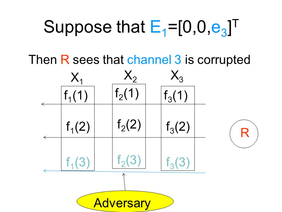 Suppose that E 1 =[0,0,e 3 ] T Then R sees that channel 3 is corrupted R f 2 (1) f 2 (2) f 2 (3) f 1 (1) f 1 (2) f 1 (3) f 3 (1) f 3 (2) f 3 (3) X1X1 X2X2 X3X3 Adversary