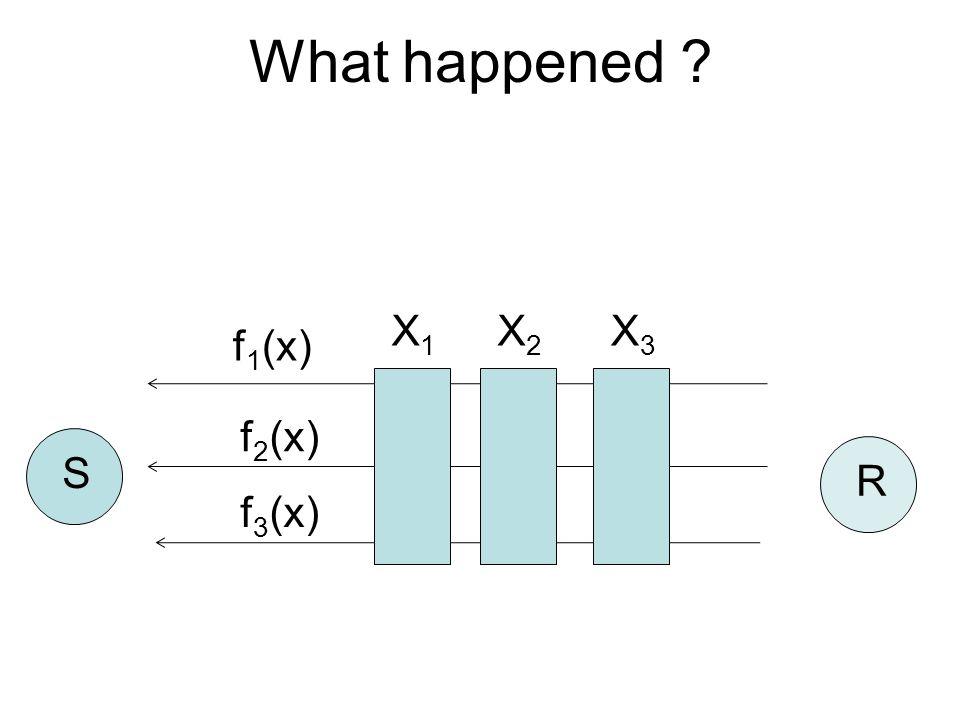 f 1 (x) f 2 (x) f 3 (x) S R What happened ? X1X1 X2X2 X3X3