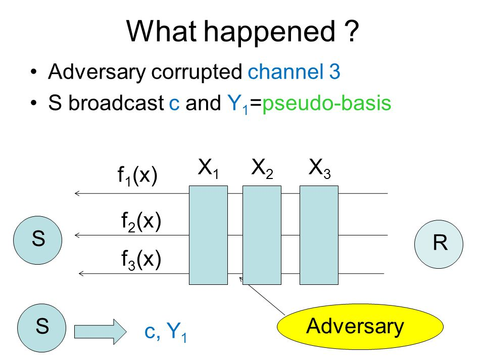 Adversary corrupted channel 3 S broadcast c and Y 1 =pseudo-basis f 1 (x) f 2 (x) f 3 (x) S R S c, Y 1 What happened .