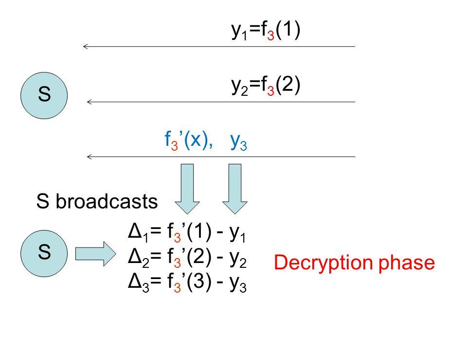 y 1 =f 3 (1) S y 2 =f 3 (2) f 3 '(x), y 3 S Δ 1 = f 3 '(1) - y 1 Δ 2 = f 3 '(2) - y 2 Δ 3 = f 3 '(3) - y 3 S broadcasts Decryption phase