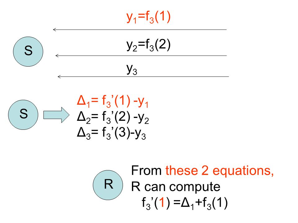 y 1 =f 3 (1) S y 2 =f 3 (2) y3y3 S Δ 1 = f 3 '(1) -y 1 Δ 2 = f 3 '(2) -y 2 Δ 3 = f 3 '(3)-y 3 From these 2 equations, R can compute f 3 '(1) =Δ 1 +f 3
