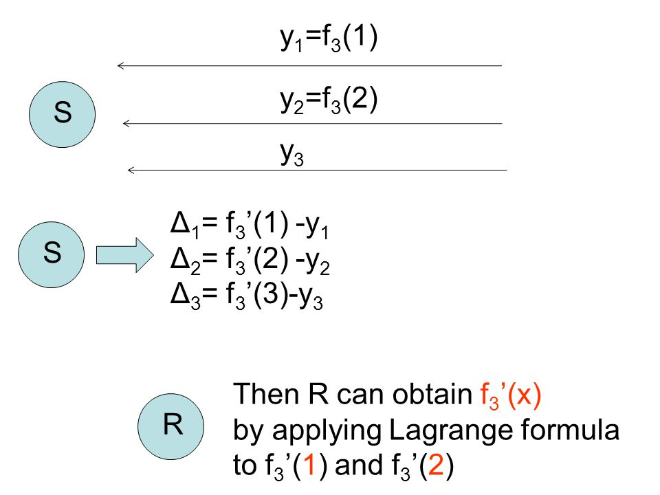 y 1 =f 3 (1) S y 2 =f 3 (2) y3y3 S Δ 1 = f 3 '(1) -y 1 Δ 2 = f 3 '(2) -y 2 Δ 3 = f 3 '(3)-y 3 Then R can obtain f 3 '(x) by applying Lagrange formula to f 3 '(1) and f 3 '(2) R