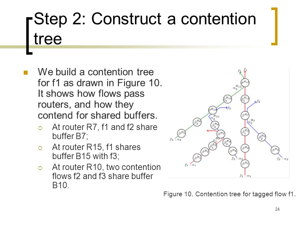 24 Step 2: Construct a contention tree We build a contention tree for f1 as drawn in Figure 10. It shows how flows pass routers, and how they contend