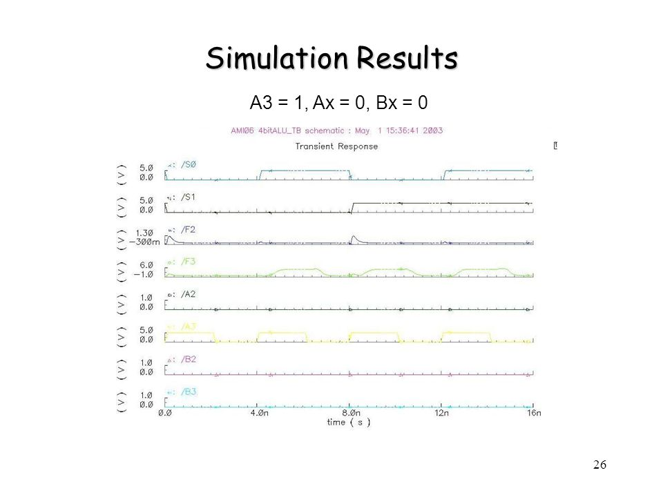 26 Simulation Results A3 = 1, Ax = 0, Bx = 0