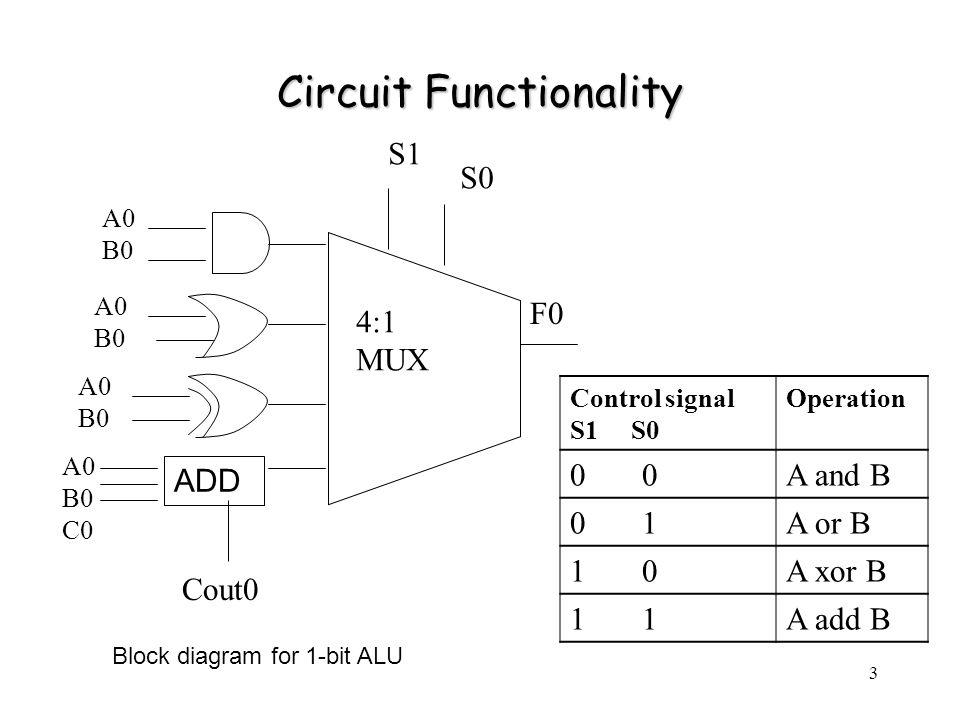 44 Propagation Delay for 4-bit ALU (when S1=S0=1 Add Operation) t F0 = 987.9 ps t F1 = 1.383 ns