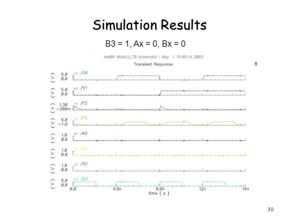 30 Simulation Results B3 = 1, Ax = 0, Bx = 0