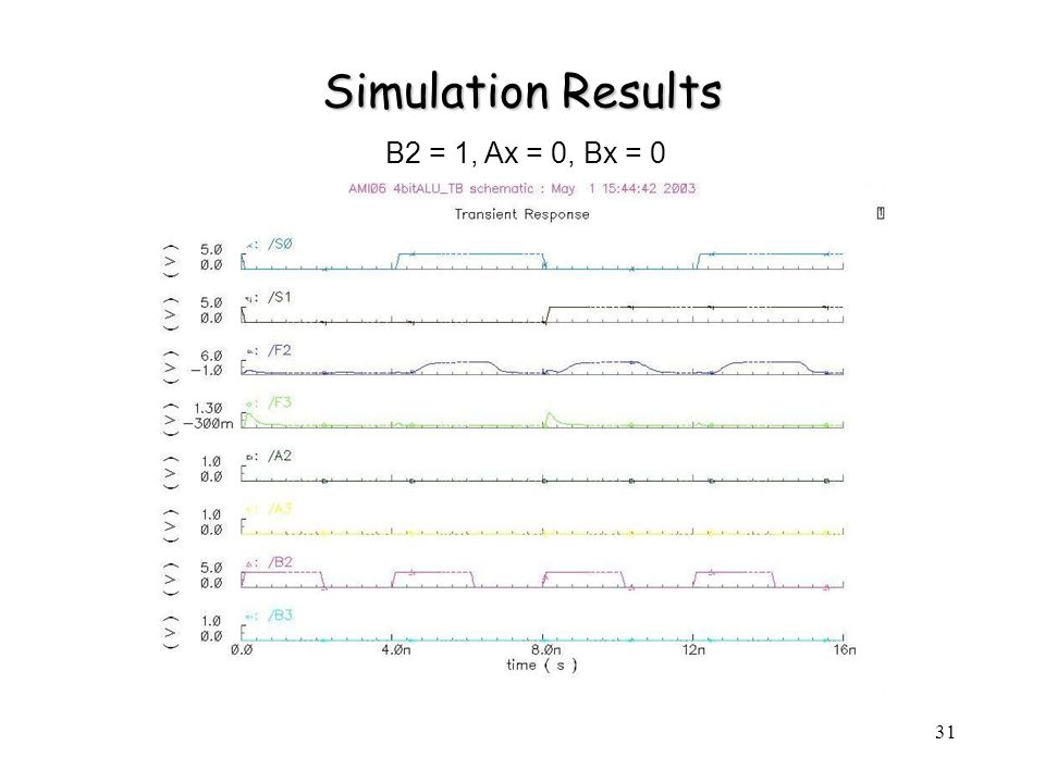 31 Simulation Results B2 = 1, Ax = 0, Bx = 0