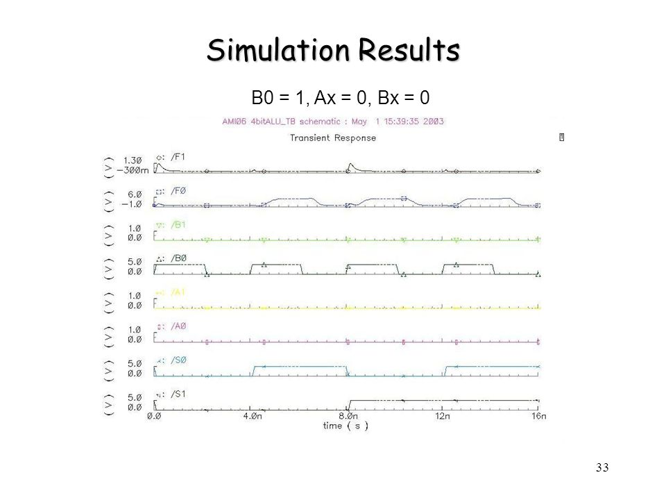 33 Simulation Results B0 = 1, Ax = 0, Bx = 0