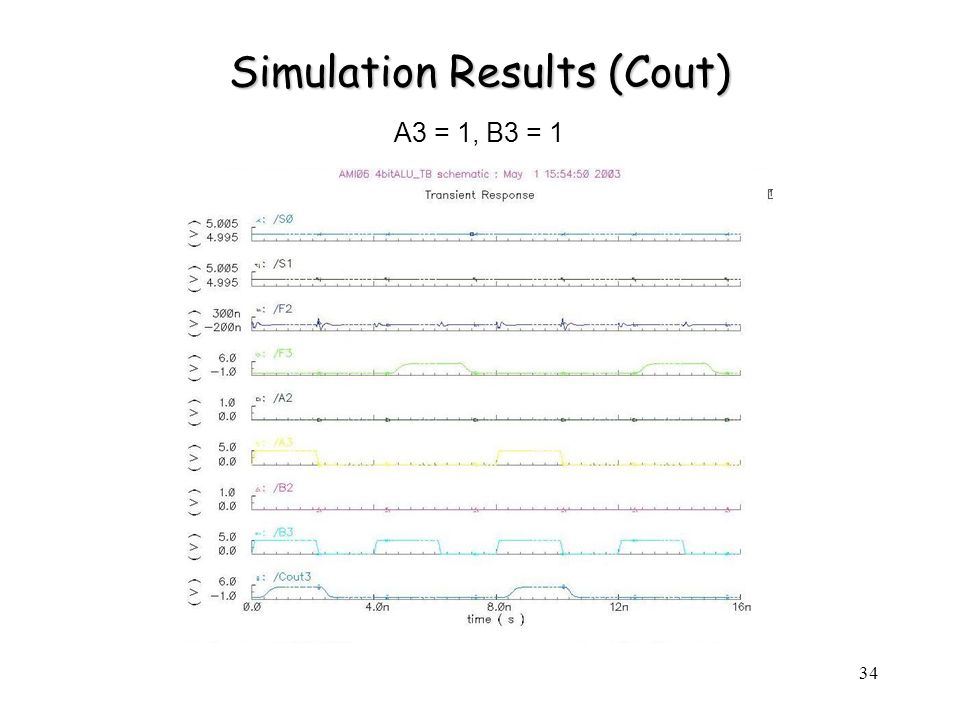 34 Simulation Results (Cout) A3 = 1, B3 = 1