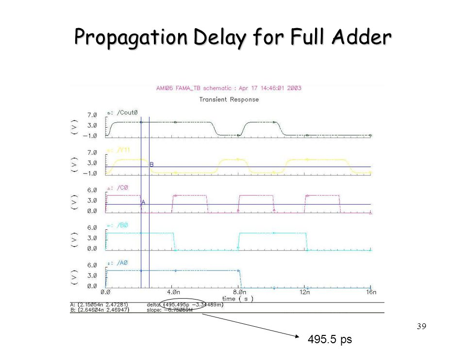 39 Propagation Delay for Full Adder 495.5 ps