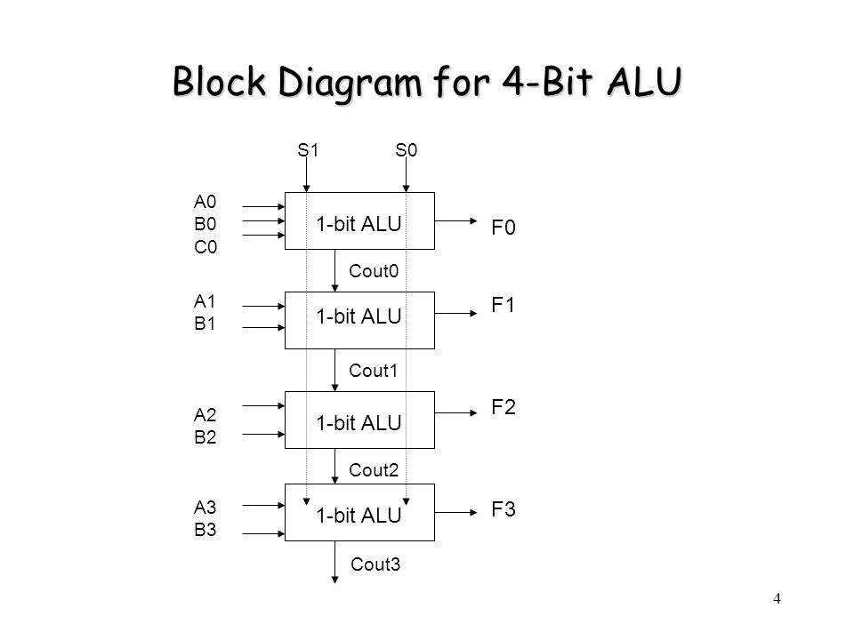 5 Design Flow Calculate Wn Wp for each block Run Spice simulation to fix Wn, Wp Draw schematic for each block Layout for small blocks Run DRC, LVS, extracted simulation for small blocks Route small blocks together to form 1-bit ALU Route four 1-bit ALUs to form a 4-bit ALU Run DRC, LVS, extracted simulation for 4-bit ALU Verify functionality Measure delay time Measure power used Sketch schematic according to Boolean Algebra Find Euler Path Draw stick diagram Run DRC, LVS, extracted simulation for 1-bit ALU