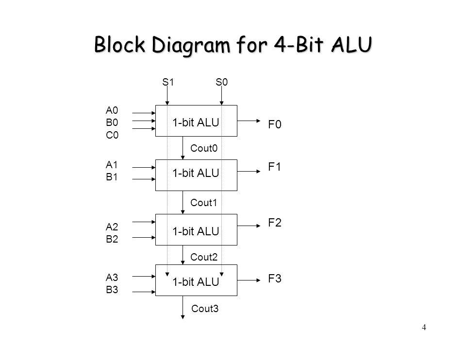 4 Block Diagram for 4-Bit ALU 1-bit ALU A0 B0 C0 A1 B1 A2 B2 A3 B3 F0 F1 F2 F3 Cout0 Cout1 Cout2 S1 S0 Cout3
