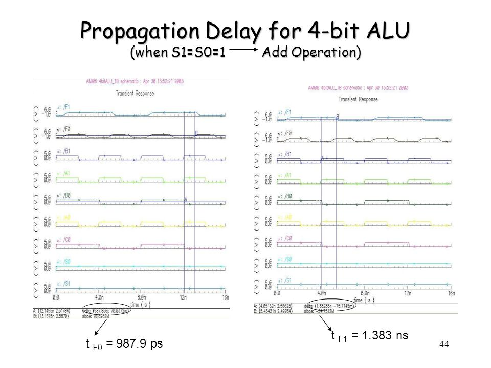 44 Propagation Delay for 4-bit ALU (when S1=S0=1 Add Operation) t F0 = 987.9 ps t F1 = 1.383 ns