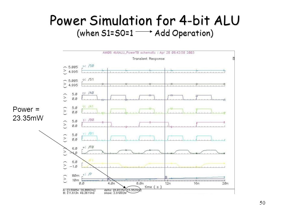 50 Power Simulation for 4-bit ALU (when S1=S0=1 Add Operation) Power = 23.35mW