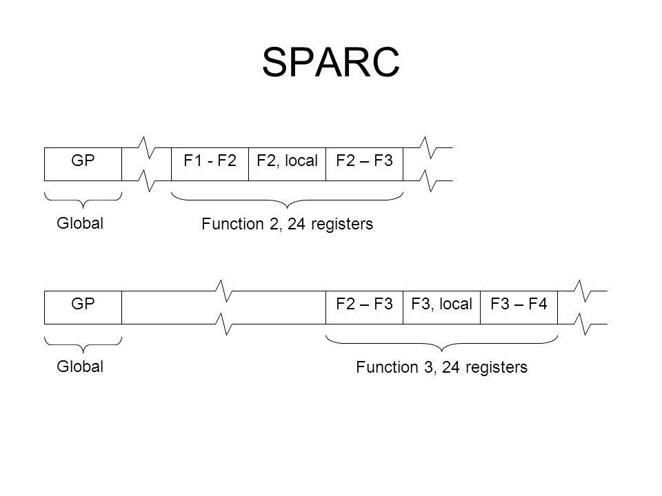 SPARC GPF1 - F2F2 – F3F2, local Function 2, 24 registers GPF2 – F3F3 – F4F3, local Function 3, 24 registers Global
