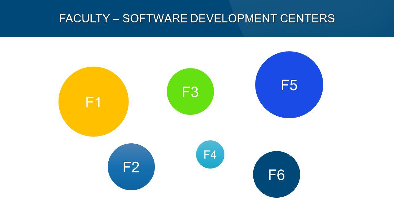 F1 F2 F5 F6 F3 F4 FACULTY – SOFTWARE DEVELOPMENT CENTERS