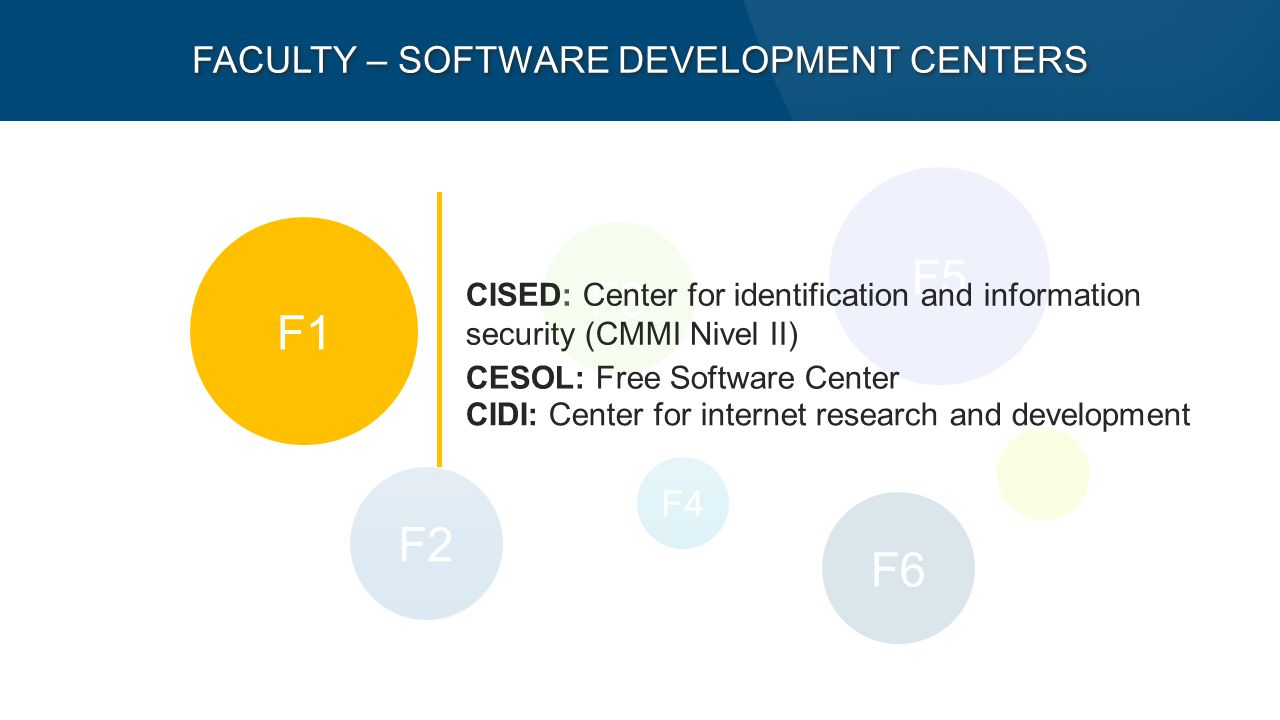F5 F1 F2 F6 F3 F4 FACULTY – SOFTWARE DEVELOPMENT CENTERS CISED: Center for identification and information security (CMMI Nivel II) CESOL: Free Software Center CIDI: Center for internet research and development