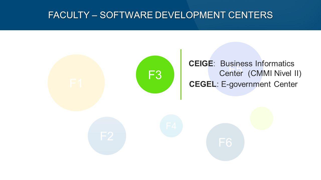 F5 F1 F2 F6 F3 F4 FACULTY – SOFTWARE DEVELOPMENT CENTERS CEIGE: Business Informatics Center (CMMI Nivel II) CEGEL: E-government Center