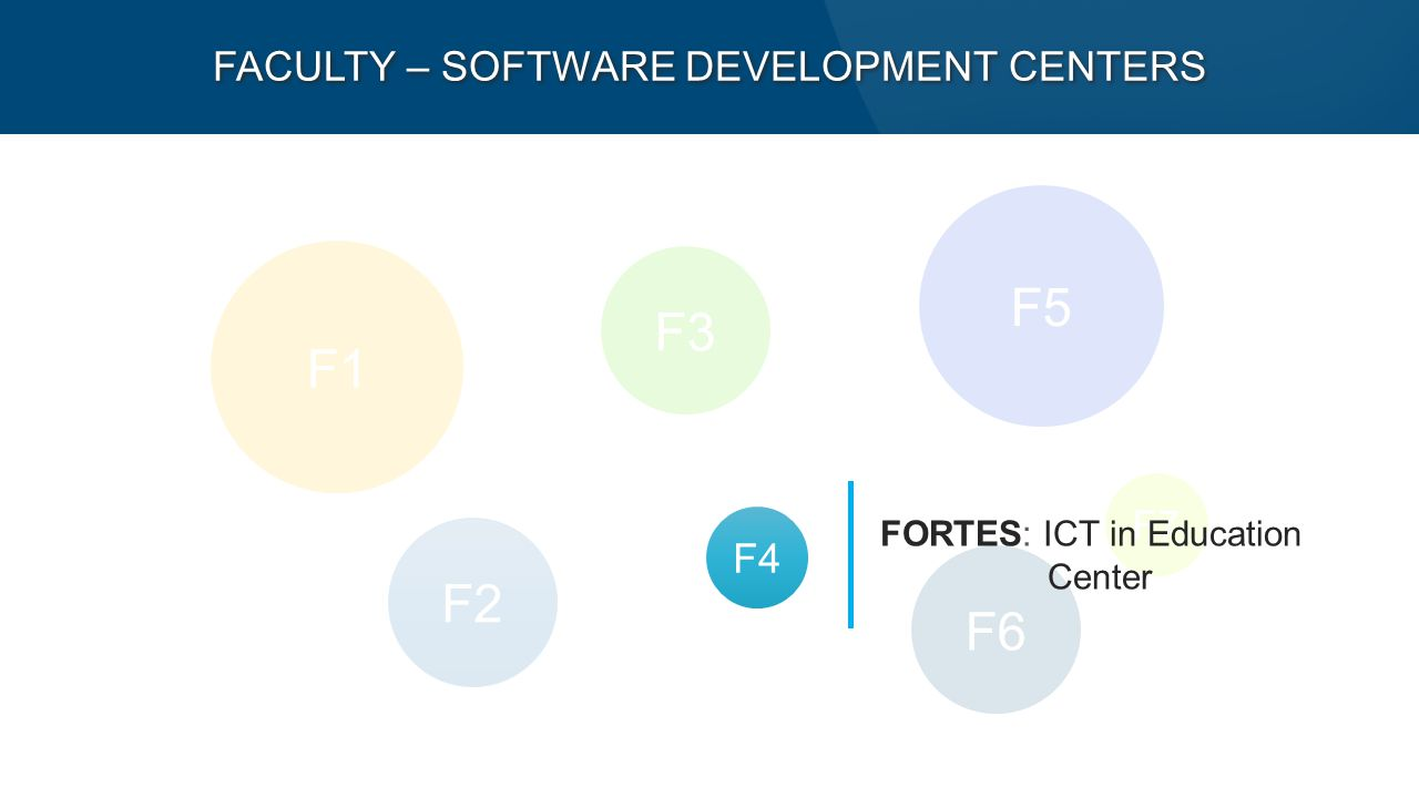 F5 F1 F2 F7 F6 F3 F4 FACULTY – SOFTWARE DEVELOPMENT CENTERS FORTES: ICT in Education Center