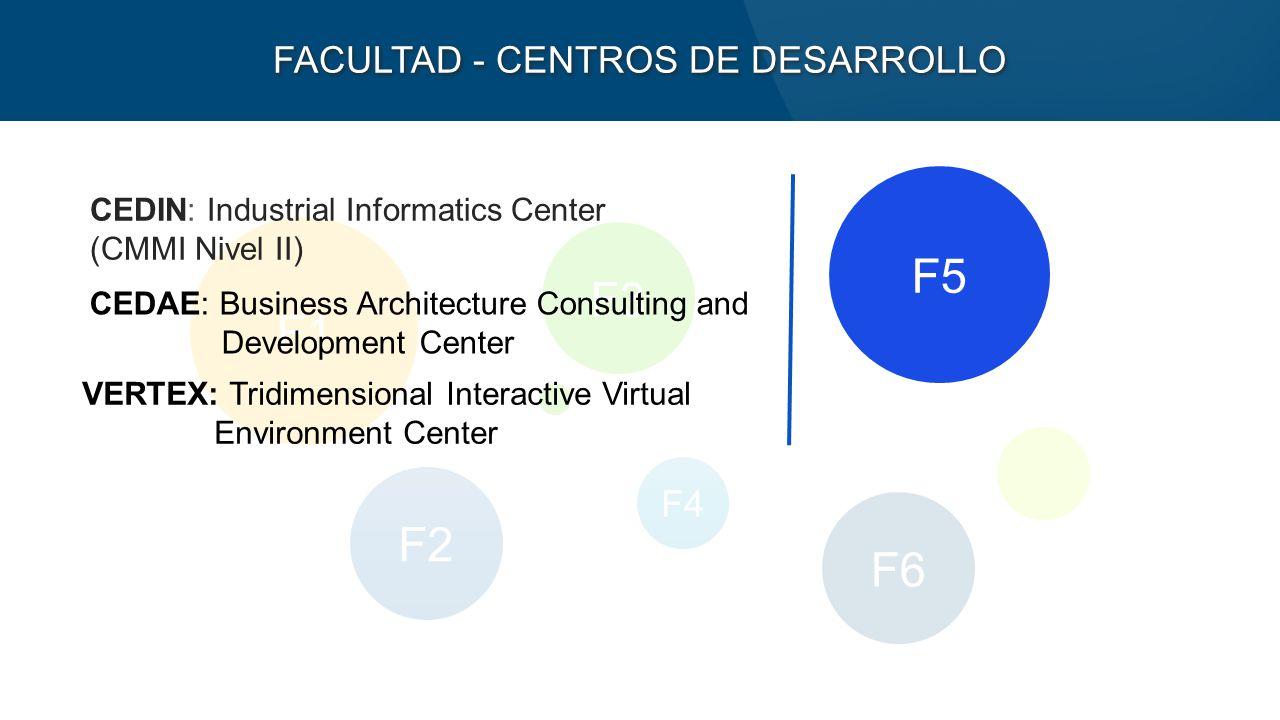F1 F2 F6 F3 F4 FACULTAD - CENTROS DE DESARROLLO F5 CEDIN: Industrial Informatics Center (CMMI Nivel II) CEDAE: Business Architecture Consulting and Development Center VERTEX: Tridimensional Interactive Virtual Environment Center