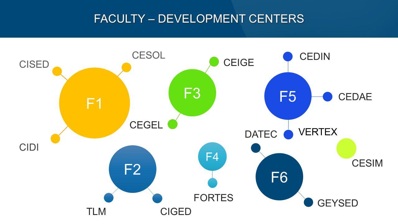 CISED CESOL CIDI F1 F2 F5 F6 F3 TLMCIGED CEIGE CEGEL F4 FORTES CEDIN CEDAE DATEC GEYSED CESIM FACULTY – DEVELOPMENT CENTERS VERTEX