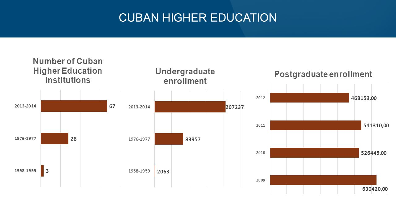 CUBAN HIGHER EDUCATION
