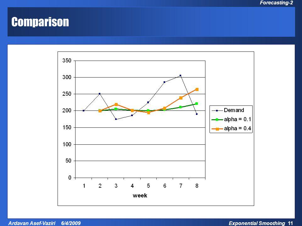 Exponential Smoothing 11 Ardavan Asef-Vaziri 6/4/2009 Forecasting-2 Comparison
