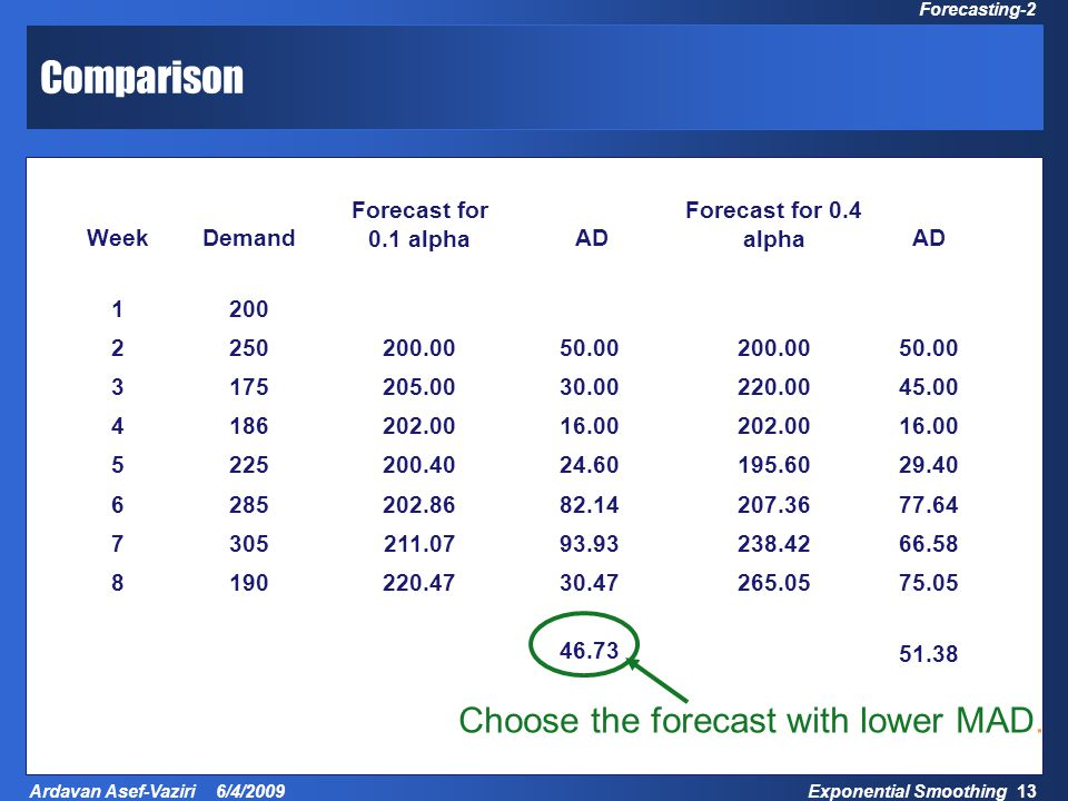 Exponential Smoothing 13 Ardavan Asef-Vaziri 6/4/2009 Forecasting-2 Comparison WeekDemand Forecast for 0.1 alpha AD Forecast for 0.4 alphaAD 1200 2250