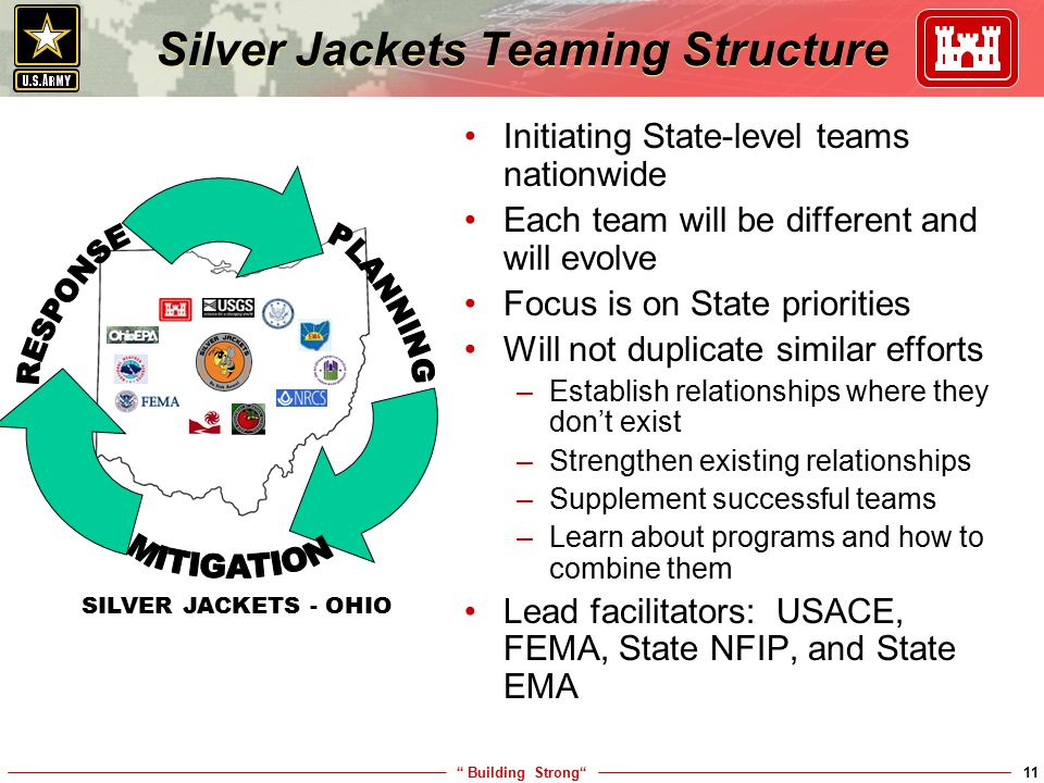 """ Building Strong""11 Silver Jackets Teaming Structure Initiating State-level teams nationwide Each team will be different and will evolve Focus is on"