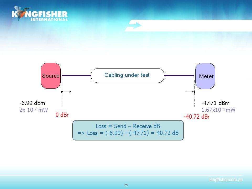 25 -6.99 dBm 2x 10 -2 mW -47.71 dBm 1.67x10 -5 mW 0 dBr -40.72 dBr Loss = Send – Receive dB => Loss = (-6.99) – (-47.71) = 40.72 dB