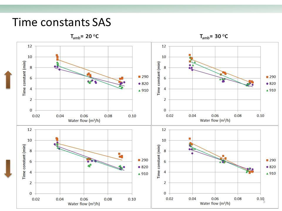 Time constants SAS T amb = 20 o CT amb = 30 o C 5