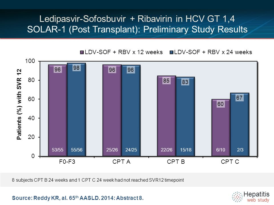 Hepatitis web study Source: Reddy KR, al. 65 th AASLD.