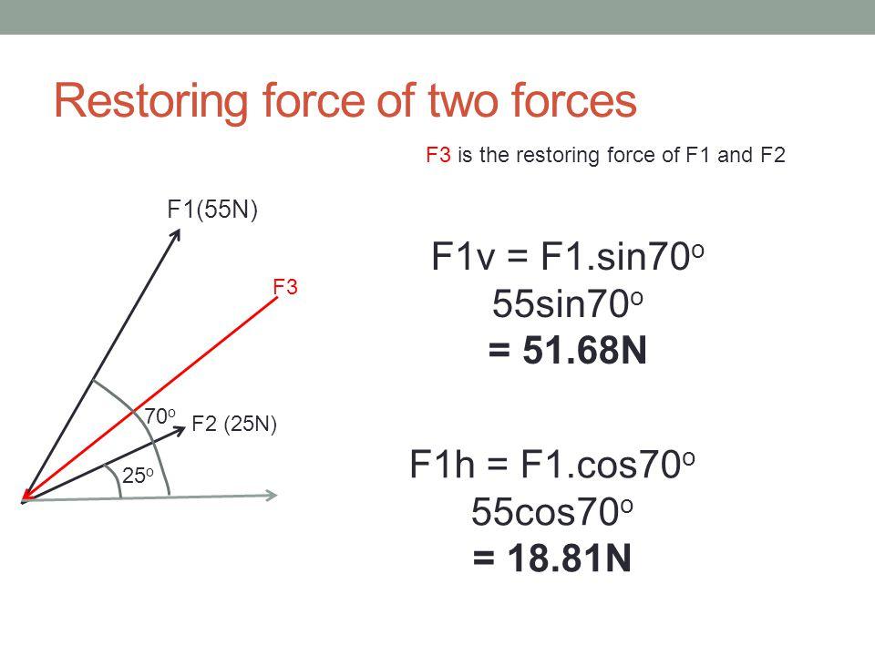 Restoring force of two forces 25 o 70 o F1(55N) F2 (25N) F3 F3 is the restoring force of F1 and F2 F1v = F1.sin70 o 55sin70 o = 51.68N F1h = F1.cos70