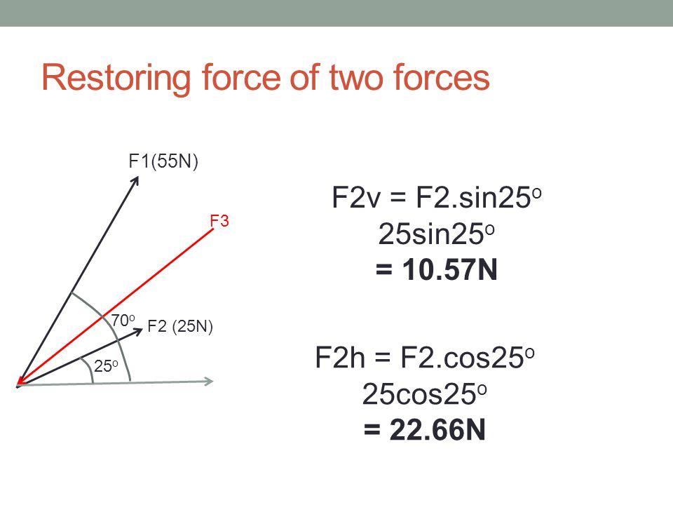 Restoring force of two forces 25 o 70 o F1(55N) F2 (25N) F3 F2v = F2.sin25 o 25sin25 o = 10.57N F2h = F2.cos25 o 25cos25 o = 22.66N