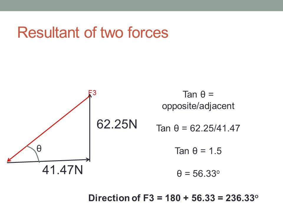 Resultant of two forces F3 62.25N 41.47N θ Tan θ = opposite/adjacent Tan θ = 62.25/41.47 Tan θ = 1.5 θ = 56.33 o Direction of F3 = 180 + 56.33 = 236.3