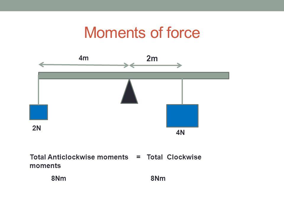 Moments of force 2m 4N 4m 2N Total Anticlockwise moments = Total Clockwise moments 8Nm
