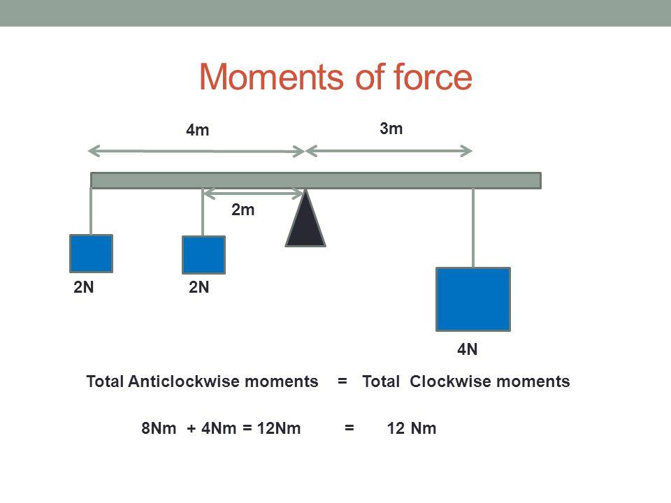 Moments of force 3m 4m 2m 4N 2N Total Anticlockwise moments = Total Clockwise moments 8Nm + 4Nm = 12Nm = 12 Nm