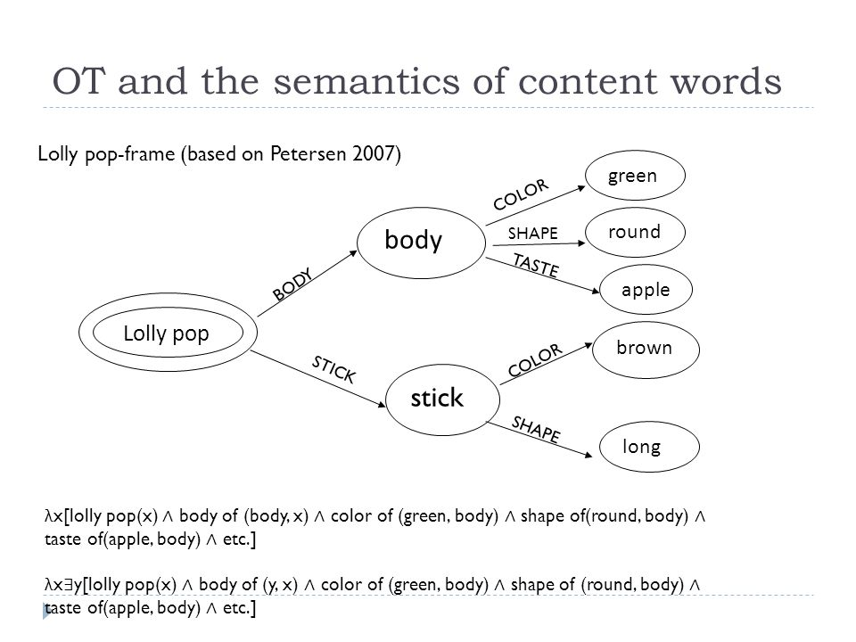 OT and the semantics of content words Lolly pop body stick green round apple brown long BODY COLOR SHAPE TASTE COLOR SHAPE STICK Lolly pop-frame (based on Petersen 2007) λ x[lolly pop(x) ∧ body of (body, x) ∧ color of (green, body) ∧ shape of(round, body) ∧ taste of(apple, body) ∧ etc.] λ x ∃ y[lolly pop(x) ∧ body of (y, x) ∧ color of (green, body) ∧ shape of (round, body) ∧ taste of(apple, body) ∧ etc.]