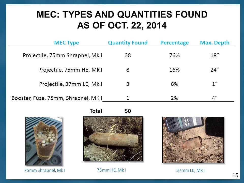 15 MEC TypeQuantity FoundPercentageMax.