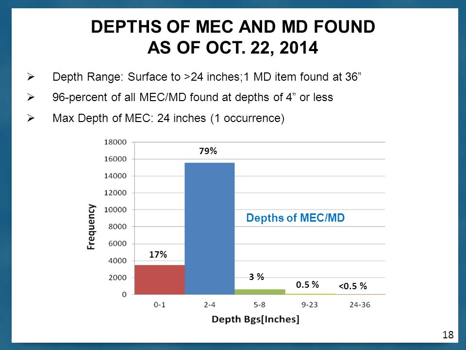 18  Depth Range: Surface to >24 inches;1 MD item found at 36  96-percent of all MEC/MD found at depths of 4 or less  Max Depth of MEC: 24 inches (1 occurrence) 17% 0.5 % <0.5 % 3 % 79% Depths of MEC/MD DEPTHS OF MEC AND MD FOUND AS OF OCT.