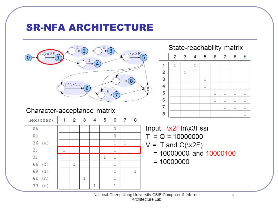 SR-NFA ARCHITECTURE National Cheng Kung University CSIE Computer & Internet Architecture Lab 4 State-reachability matrix Character-acceptance matrix Input : \x2Ffn\x3Fssi T = Q = 10000000 V = T and C(\x2F) = 10000000 and 10000100 = 10000000