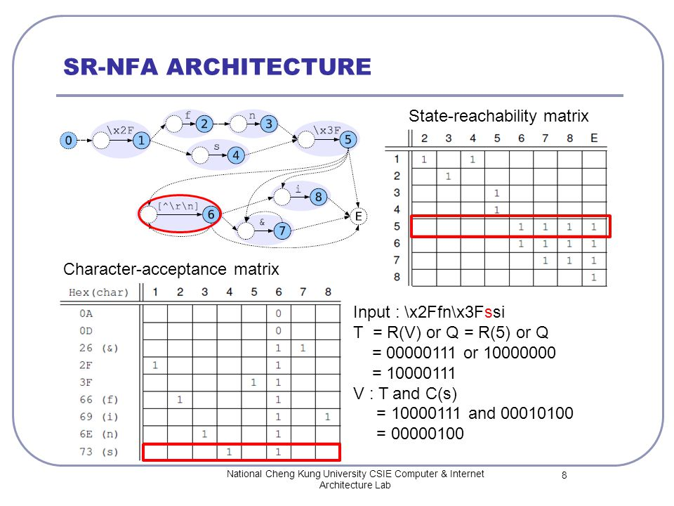 SR-NFA ARCHITECTURE National Cheng Kung University CSIE Computer & Internet Architecture Lab 8 State-reachability matrix Character-acceptance matrix Input : \x2Ffn\x3Fssi T = R(V) or Q = R(5) or Q = 00000111 or 10000000 = 10000111 V : T and C(s) = 10000111 and 00010100 = 00000100