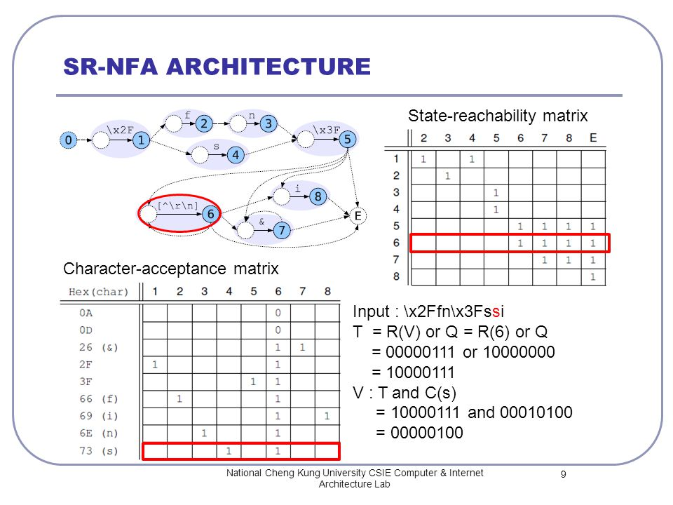 SR-NFA ARCHITECTURE National Cheng Kung University CSIE Computer & Internet Architecture Lab 9 State-reachability matrix Character-acceptance matrix Input : \x2Ffn\x3Fssi T = R(V) or Q = R(6) or Q = 00000111 or 10000000 = 10000111 V : T and C(s) = 10000111 and 00010100 = 00000100