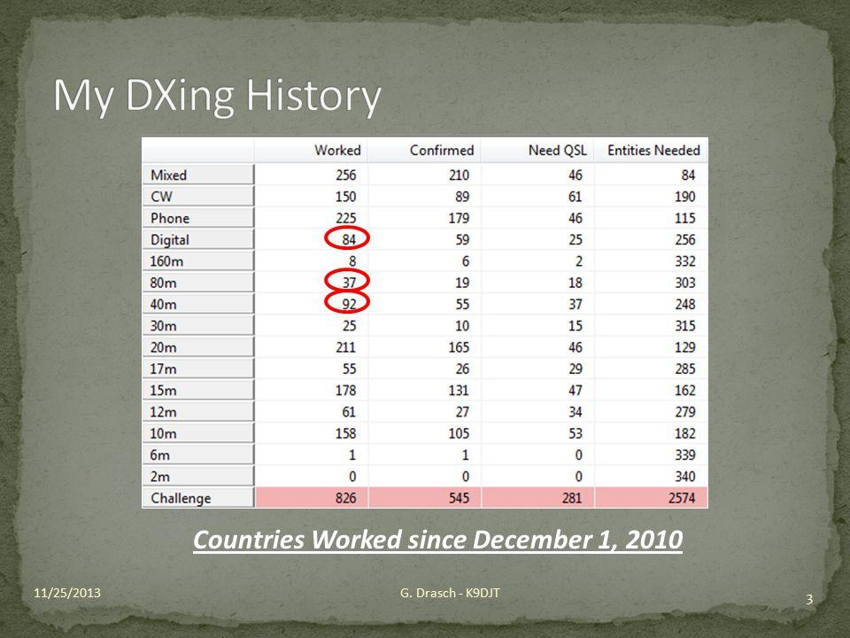 3 G. Drasch - K9DJT11/25/2013 Countries Worked since December 1, 2010