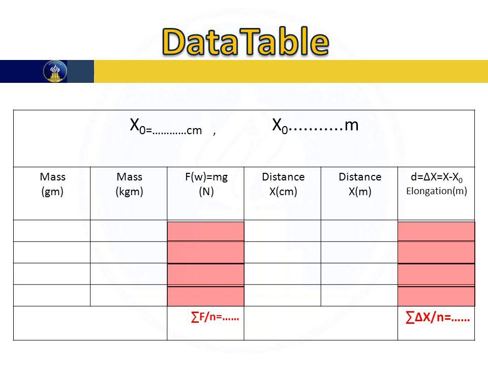 m...........X 0=…………cm, X 0 d=∆X=X-X 0 Elongation(m) Distance X(m) Distance X(cm) F(w)=mg (N) Mass (kgm) Mass (gm) ∑ ∆X/n=…… ∑ F/n=……