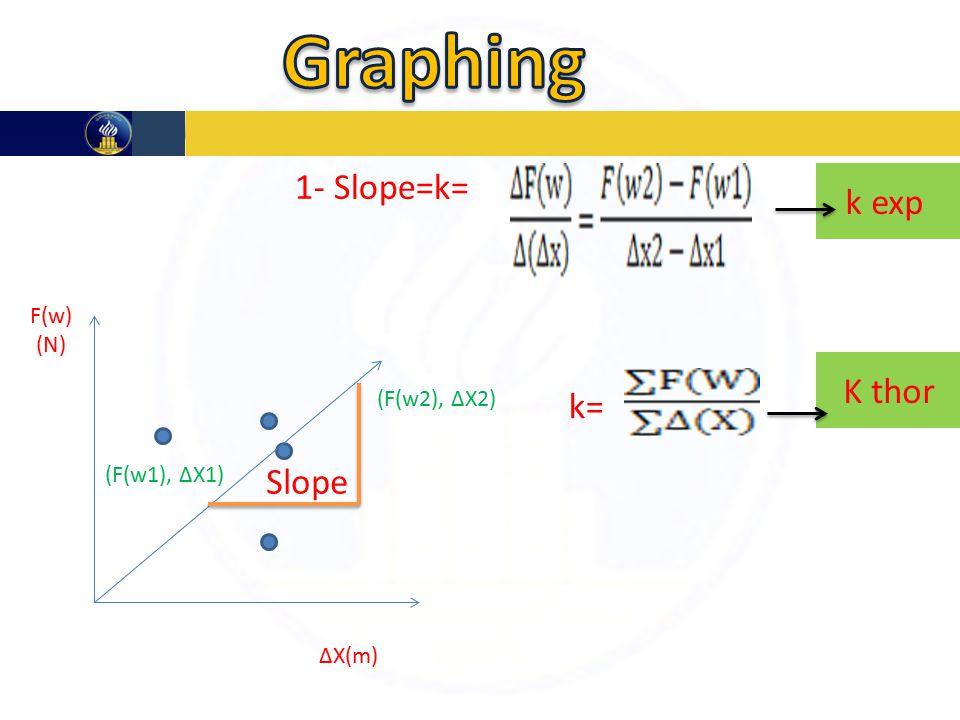 ∆X(m) F(w) (N) Slope (F(w2), ∆X2) (F(w1), ∆X1) 1- Slope=k= k exp k= K thor