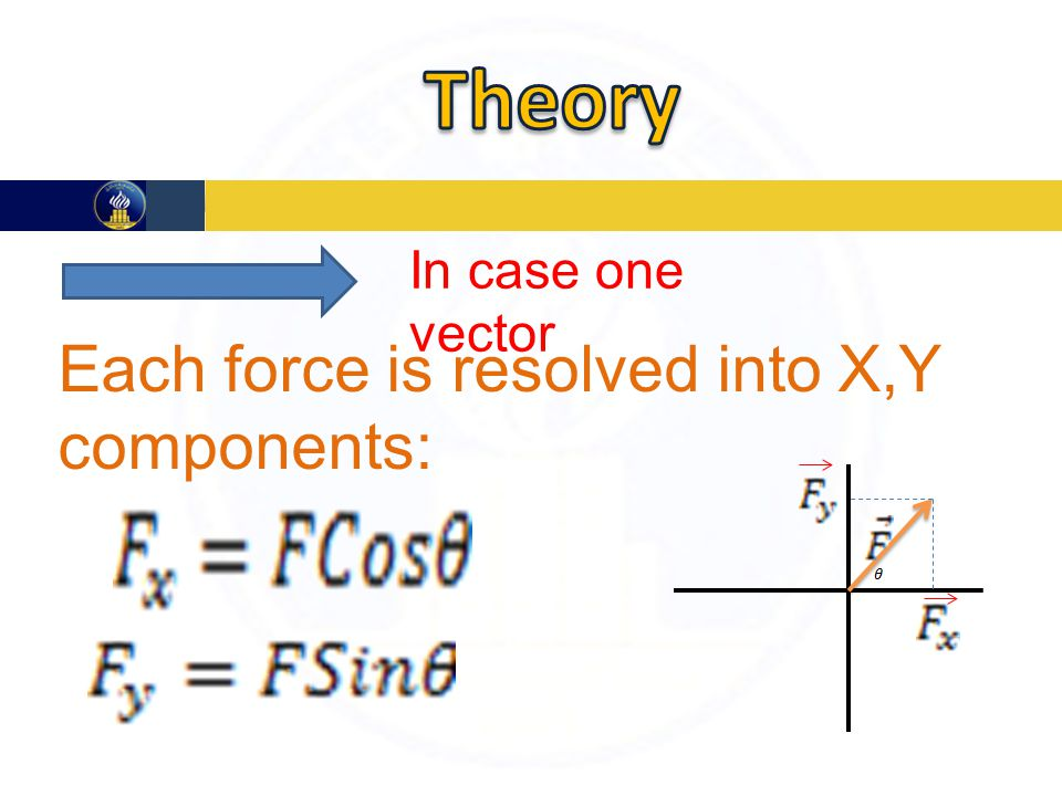 In case one vector Each force is resolved into X,Y components: